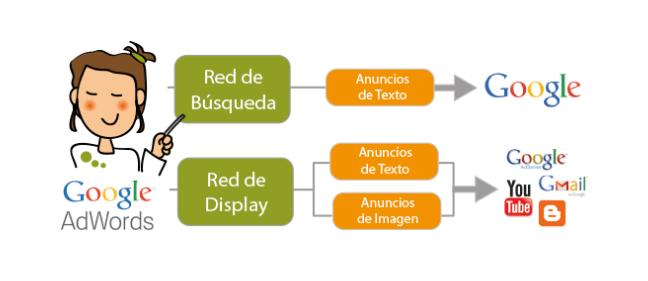 red-de-búsqueda-y-red-display