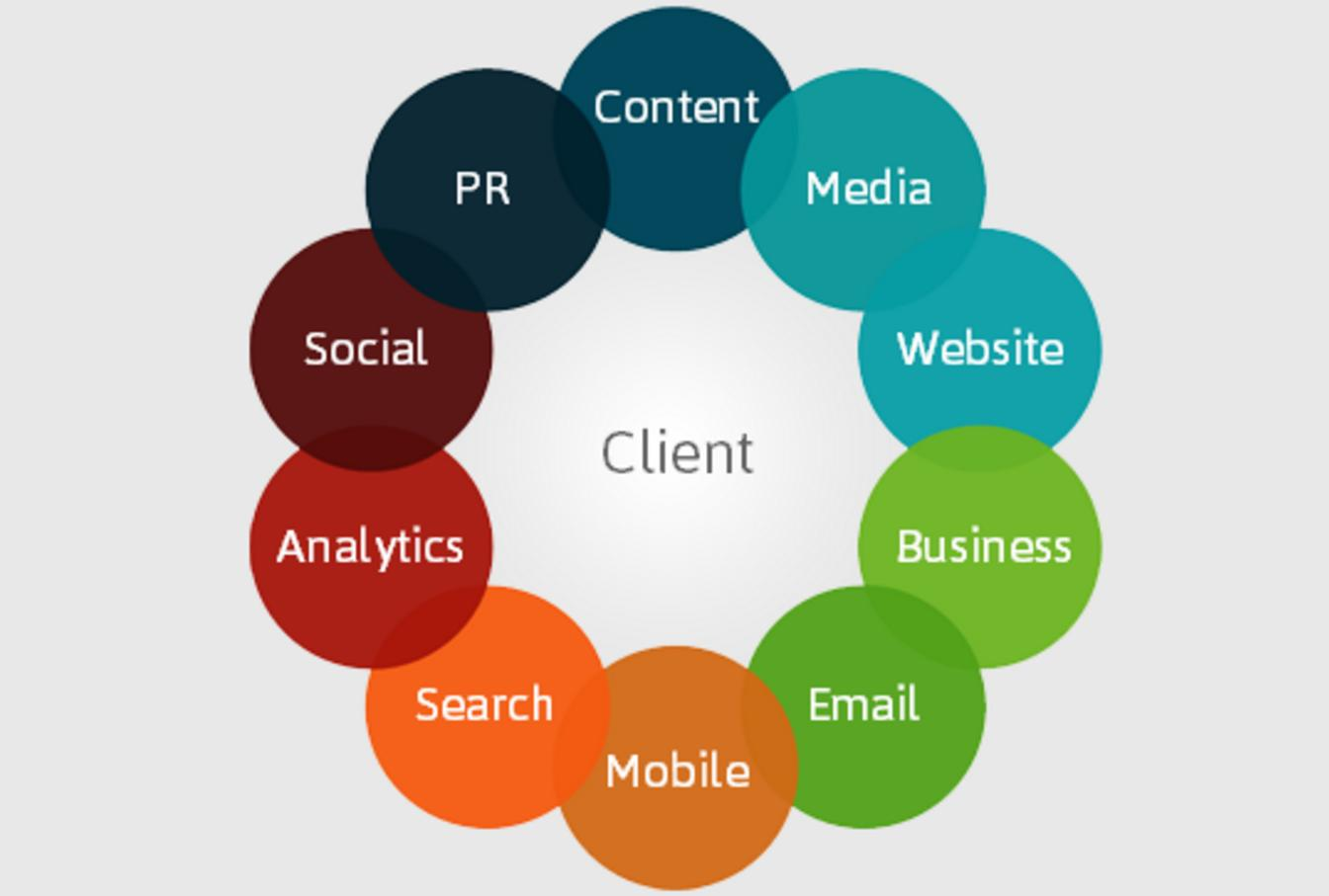Canales marketing online