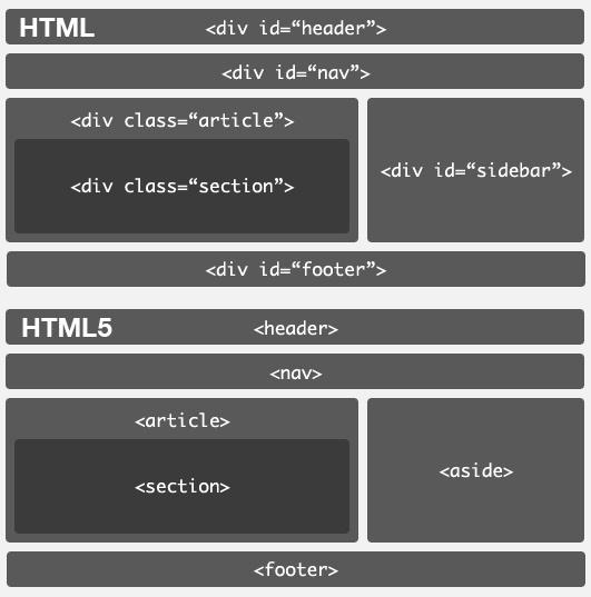 Web semántica Html5