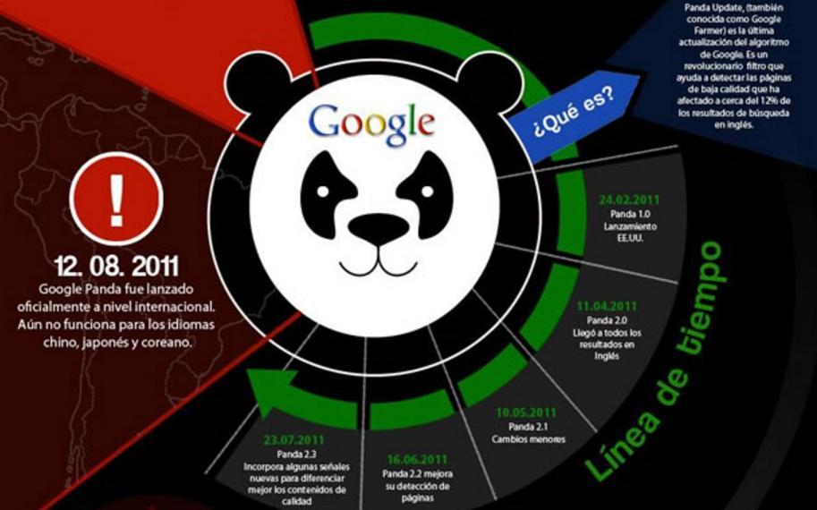 Algoritmo panda busca contenido seo Barcelona
