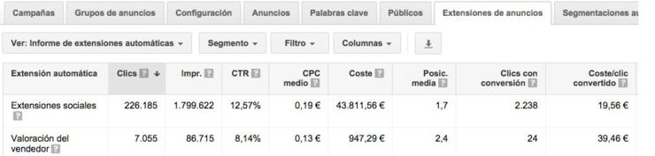 Informe extensiones Google Adwords