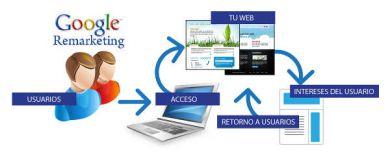 Cómo configurar una campaña de remarketing en Google AdWords